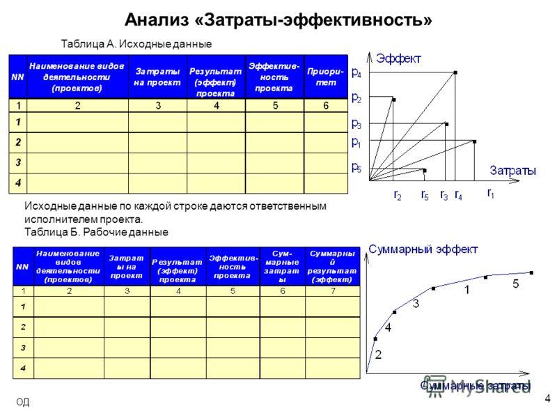 4 ОД Анализ «Затраты-эффективность» Таблица A. Исходные данные Исходные данные по каждой строке даются ответственным исполнителем проекта. Таблица Б. Рабочие данные