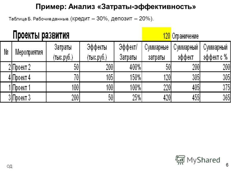 6 ОД Пример: Анализ «Затраты-эффективность» Таблица Б. Рабочие данные. (кредит – 30%, депозит – 20%).