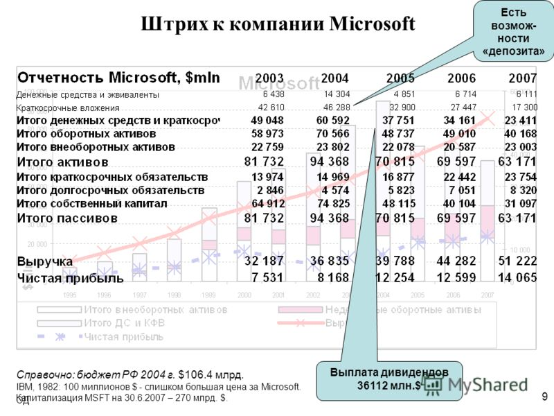 9 ОД Штрих к компании Microsoft Есть возмож- ности «депозита» Выплата дивидендов 36112 млн.$ Справочно: бюджет РФ 2004 г. $106.4 млрд. IBM, 1982: 100 миллионов $ - слишком большая цена за Microsoft. Капитализация MSFT на 30.6.2007 – 270 млрд. $.