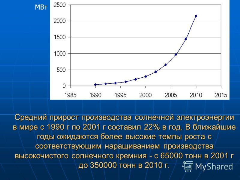 Средний прирост производства солнечной электроэнергии в мире с 1990 г по 2001 г составил 22% в год. В ближайшие годы ожидаются более высокие темпы роста c соответствующим наращиванием производства высокочистого солнечного кремния - с 65000 тонн в 200