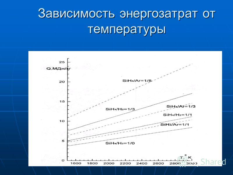Зависимость энергозатрат от температуры