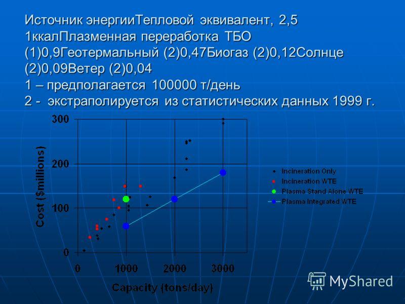 Источник энергииТепловой эквивалент, 2,5 1ккалПлазменная переработка ТБО (1)0,9Геотермальный (2)0,47Биогаз (2)0,12Солнце (2)0,09Ветер (2)0,04 1 – предполагается 100000 т/день 2 - экстраполируется из статистических данных 1999 г.