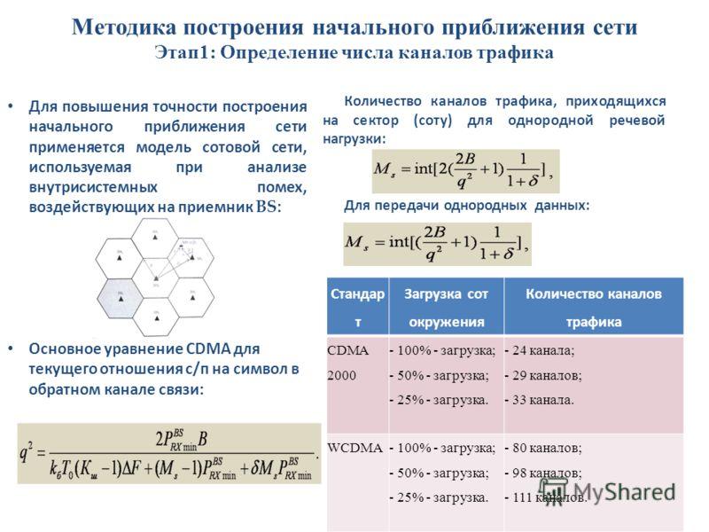 Методика построения начального приближения сети Этап1: Определение числа каналов трафика 16 Для повышения точности построения начального приближения сети применяется модель сотовой сети, используемая при анализе внутрисистемных помех, воздействующих