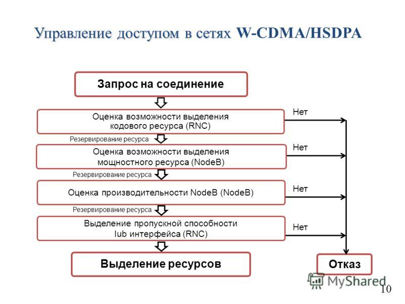Управление доступом в сетях Управление доступом в сетях W-CDMA/HSDPA 10 Запрос на соединение Оценка возможности выделения кодового ресурса (RNC) Оценка возможности выделения мощностного ресурса (NodeB) Оценка производительности NodeB (NodeB) Выделени