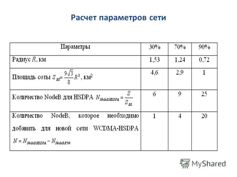 Расчет параметров сети