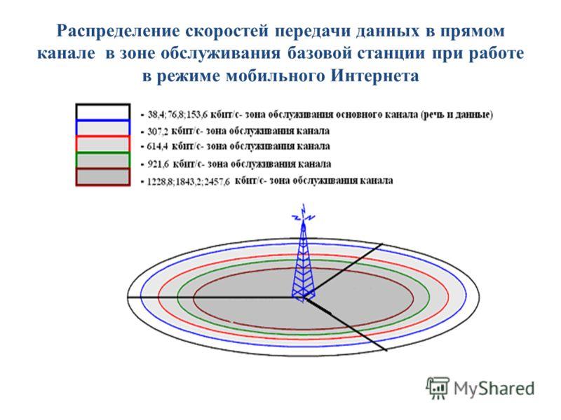 Распределение скоростей передачи данных в прямом канале в зоне обслуживания базовой станции при работе в режиме мобильного Интернета