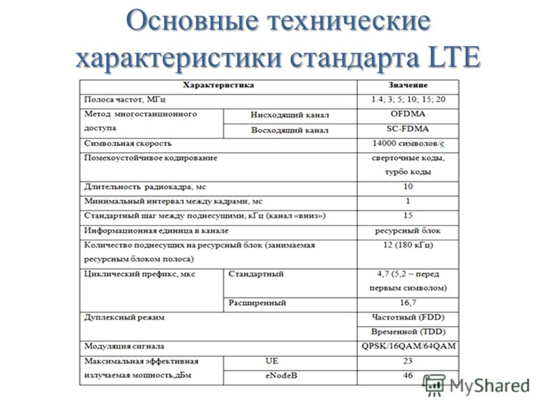 Основные технические характеристики стандарта LTE