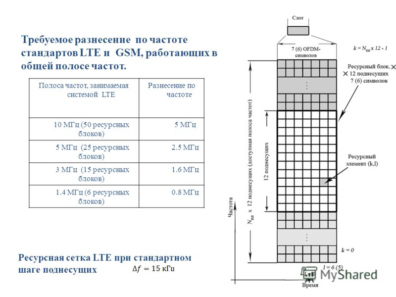 Полоса частот, занимаемая системой LTE Разнесение по частоте 10 МГц (50 ресурсных блоков) 5 МГц 5 МГц (25 ресурсных блоков) 2.5 МГц 3 МГц (15 ресурсных блоков) 1.6 МГц 1.4 МГц (6 ресурсных блоков) 0.8 МГц Требуемое разнесение по частоте стандартов LT