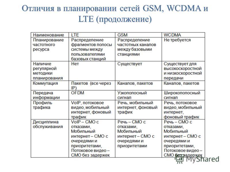 Отличия в планировании сетей GSM, WCDMA и LTE (продолжение)