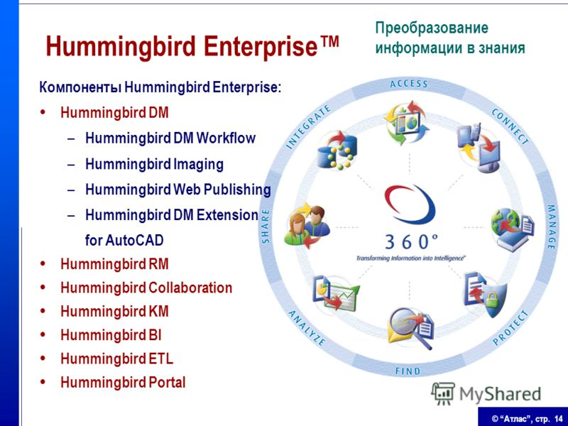© Атлас, стр. 14 Hummingbird Enterprise Преобразование информации в знания Компоненты Hummingbird Enterprise: Hummingbird DM – Hummingbird DM Workflow – Hummingbird Imaging – Hummingbird Web Publishing – Hummingbird DM Extension for AutoCAD Hummingbi