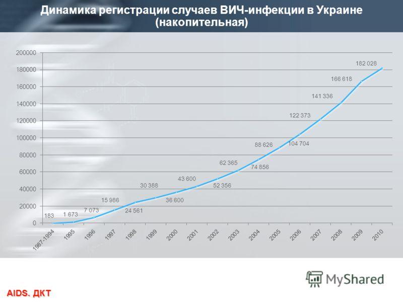 AIDS. ДКТ Динамика регистрации случаев ВИЧ-инфекции в Украине (накопительная)