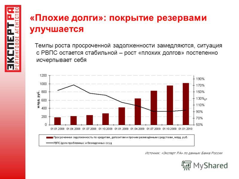 «Плохие долги»: покрытие резервами улучшается Темпы роста просроченной задолженности замедляются, ситуация с РВПС остается стабильной – рост «плохих долгов» постепенно исчерпывает себя Источник: «Эксперт РА» по данным Банка России