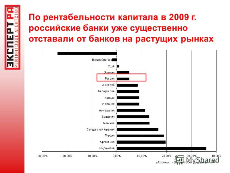 По рентабельности капитала в 2009 г. российские банки уже существенно отставали от банков на растущих рынках Источник: «Эксперт РА» по данным IMF