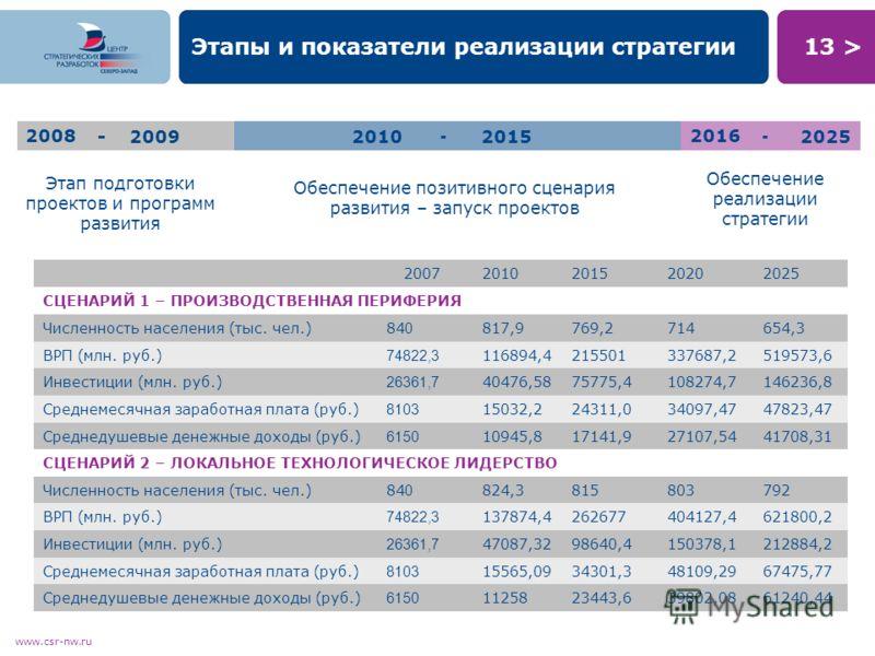 13 > www.csr-nw.ru Этапы и показатели реализации стратегии 2008 -20092010 - 20152016 - 2025 Этап подготовки проектов и программ развития Обеспечение позитивного сценария развития – запуск проектов Обеспечение реализации стратегии 20072010201520202025