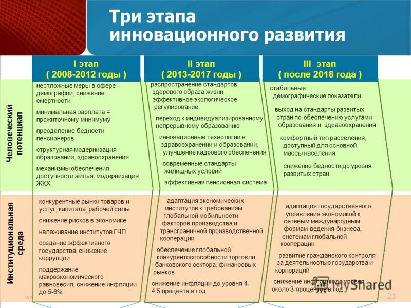 www.economy.gov.ru 21 Три этапа инновационного развития Человеческий потенциал неотложные меры в сфере демографии, снижение смертности минимальная зарплата = прожиточному минимуму преодоление бедности пенсионеров структурная модернизация образования,