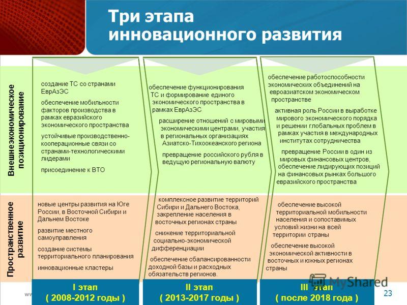 www.economy.gov.ru 23 Три этапа инновационного развития Внешнеэкономическое позиционирование создание ТС со странами ЕврАзЭС обеспечение мобильности факторов производства в рамках евразийского экономического пространства устойчивые производственно- к