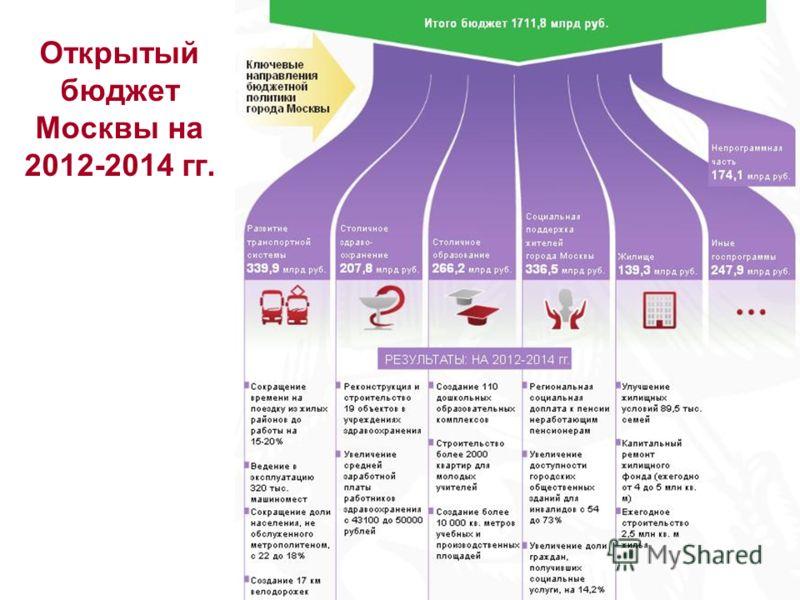 Открытый бюджет Москвы на 2012-2014 гг.