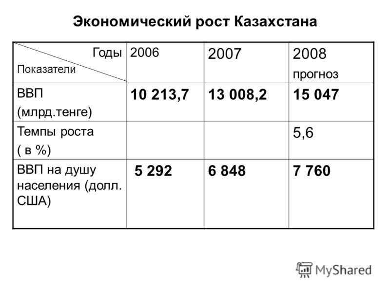 Экономический рост Казахстана Годы Показатели 2006 20072008 прогноз ВВП (млрд.тенге) 10 213,713 008,215 047 Темпы роста ( в %) 5,6 ВВП на душу населения (долл. США) 5 2926 8487 760