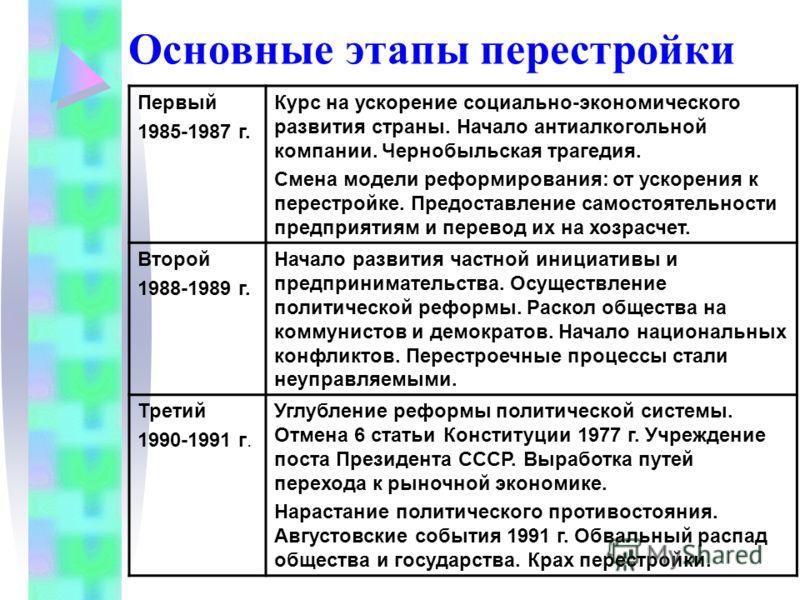 Основные этапы перестройки Первый 1985-1987 г. Курс на ускорение социально-экономического развития страны. Начало антиалкогольной компании. Чернобыльская трагедия. Смена модели реформирования: от ускорения к перестройке. Предоставление самостоятельно