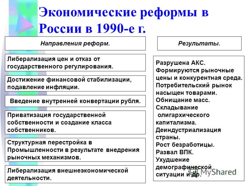 Экономические реформы в России в 1990-е г. Направления реформ. Либерализация цен и отказ от государственного регулирования. Достижение финансовой стабилизации, подавление инфляции. Введение внутренней конвертации рубля. Приватизация государственной с