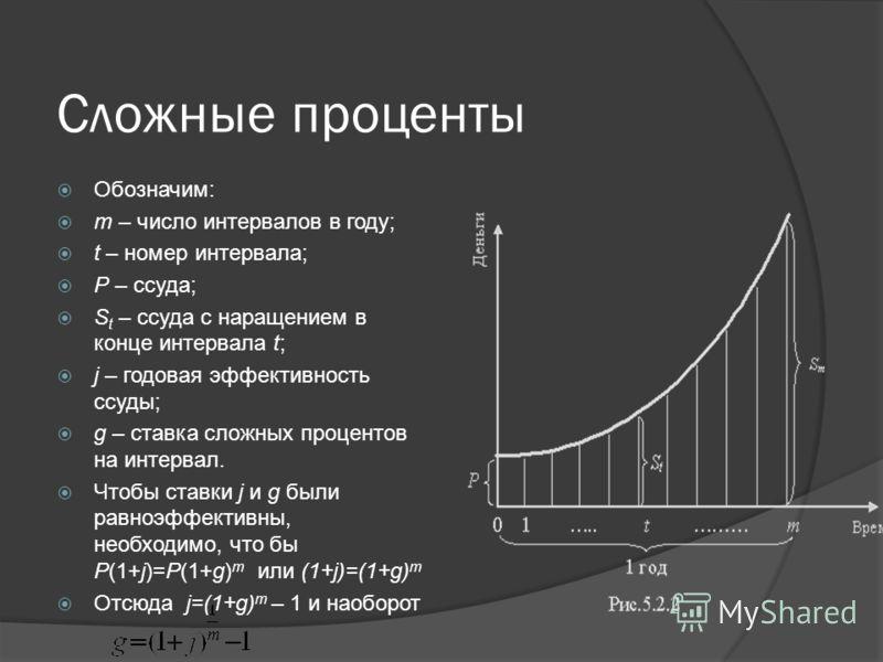 Сложные проценты Обозначим: m – число интервалов в году; t – номер интервала; Р – ссуда; S t – ссуда с наращением в конце интервала t; j – годовая эффективность ссуды; g – ставка сложных процентов на интервал. Чтобы ставки j и g были равноэффективны,