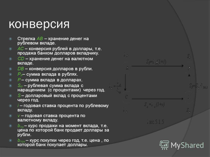 конверсия Стрелка АВ – хранение денег на рублевом вкладе. АС – конверсия рублей в доллары, т.е. продажа банком долларов вкладчику. CD – хранение денег на валютном вкладе. DB – конверсия долларов в рубли. Р P – сумма вклада в рублях. Р – сумма вклада
