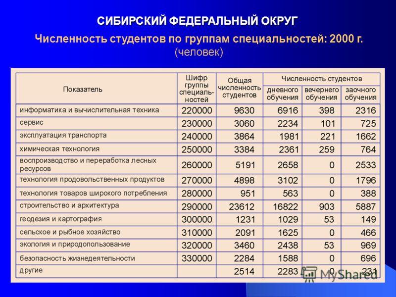 СИБИРСКИЙ ФЕДЕРАЛЬНЫЙ ОКРУГ Численность студентов по группам специальностей: 2000 г. (человек)