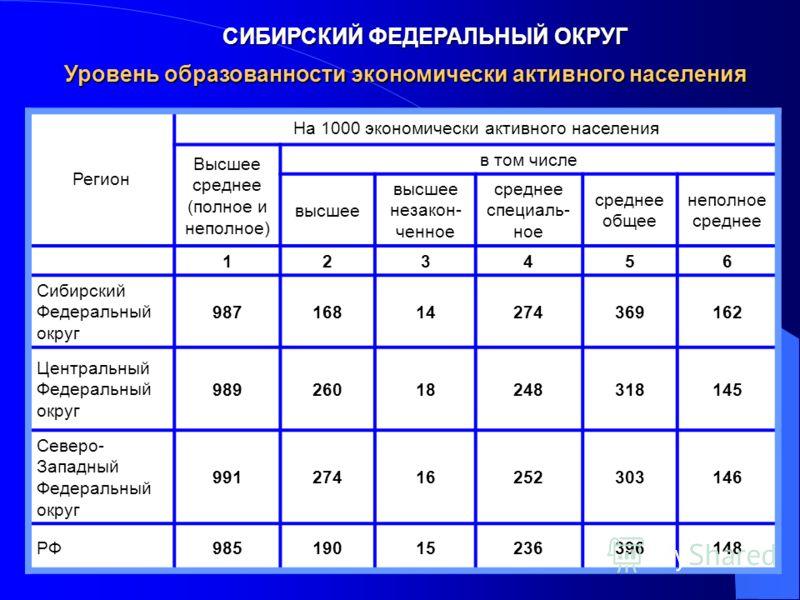 СИБИРСКИЙ ФЕДЕРАЛЬНЫЙ ОКРУГ Регион На 1000 экономически активного населения Высшее среднее (полное и неполное) в том числе высшее высшее незакон- ченное среднее специаль- ное среднее общее неполное среднее 123456 Сибирский Федеральный округ 987168142