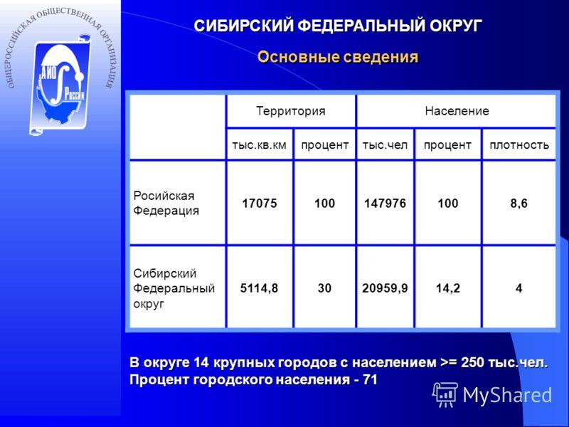 СИБИРСКИЙ ФЕДЕРАЛЬНЫЙ ОКРУГ ТерриторияНаселение тыс.кв.кмпроценттыс.челпроцентплотность Росийская Федерация 170751001479761008,6 Сибирский Федеральный округ 5114,83020959,914,24 Основные сведения В округе 14 крупных городов с населением >= 250 тыс.че
