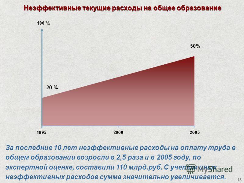 13 Неэффективные текущие расходы на общее образование За последние 10 лет неэффективные расходы на оплату труда в общем образовании возросли в 2,5 раза и в 2005 году, по экспертной оценке, составили 110 млрд.руб. С учетом иных неэффективных расходов