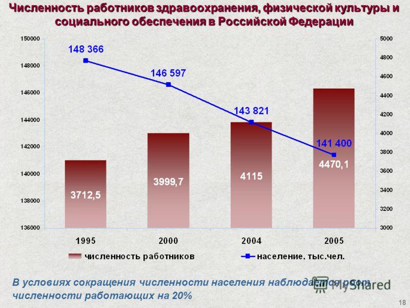 18 Численность работников здравоохранения, физической культуры и социального обеспечения в Российской Федерации В условиях сокращения численности населения наблюдается рост численности работающих на 20%