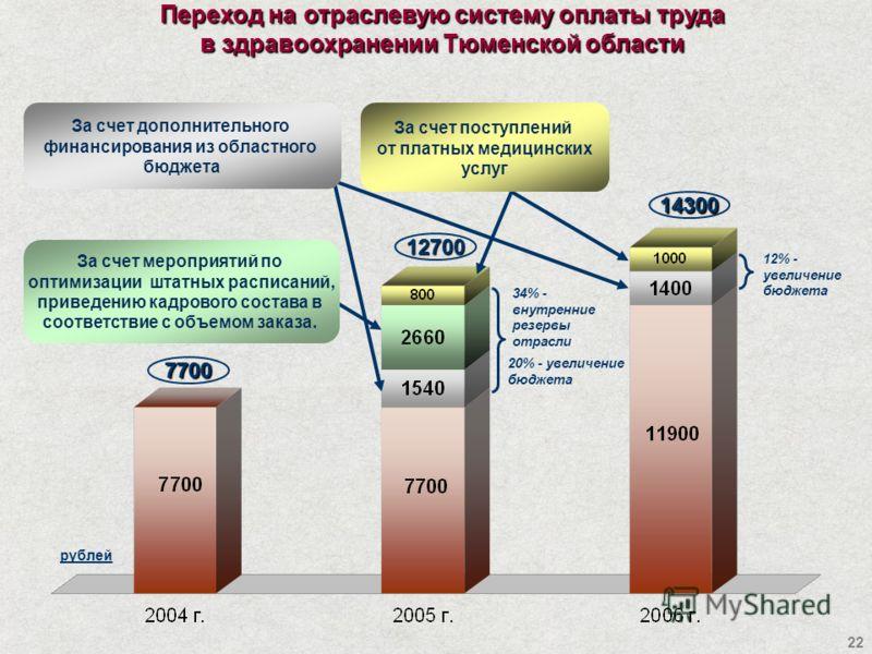 22 Переход на отраслевую систему оплаты труда в здравоохранении Тюменской области 12700 7700 14300 рублей 34% - внутренние резервы отрасли 20% - увеличение бюджета 12% - увеличение бюджета За счет дополнительного финансирования из областного бюджета