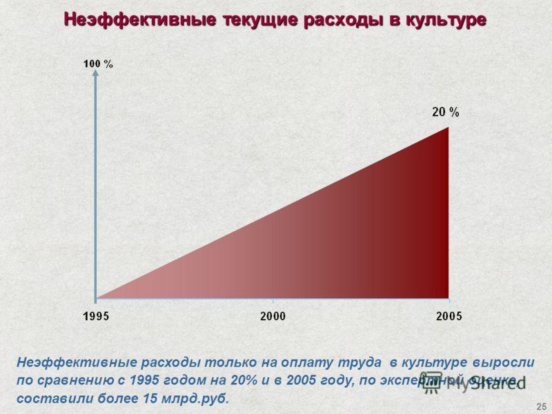 25 Неэффективные текущие расходы в культуре Неэффективные расходы только на оплату труда в культуре выросли по сравнению с 1995 годом на 20% и в 2005 году, по экспертной оценке, составили более 15 млрд.руб.