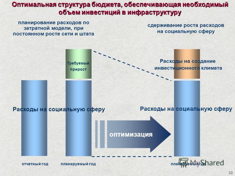 30 Расходы на социальную сферу планирование расходов по затратной модели, при постоянном росте сети и штата сдерживание роста расходов на социальную сферу планируемый годотчетный год Расходы на социальную сферу Расходы на создание инвестиционного кли