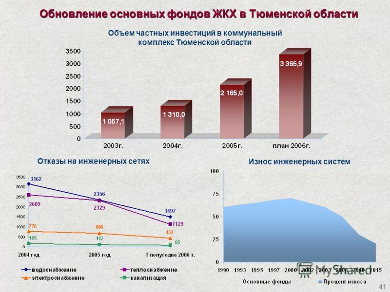 41 Обновление основных фондов ЖКХ в Тюменской области Отказы на инженерных сетях Износ инженерных систем Объем частных инвестиций в коммунальный комплекс Тюменской области