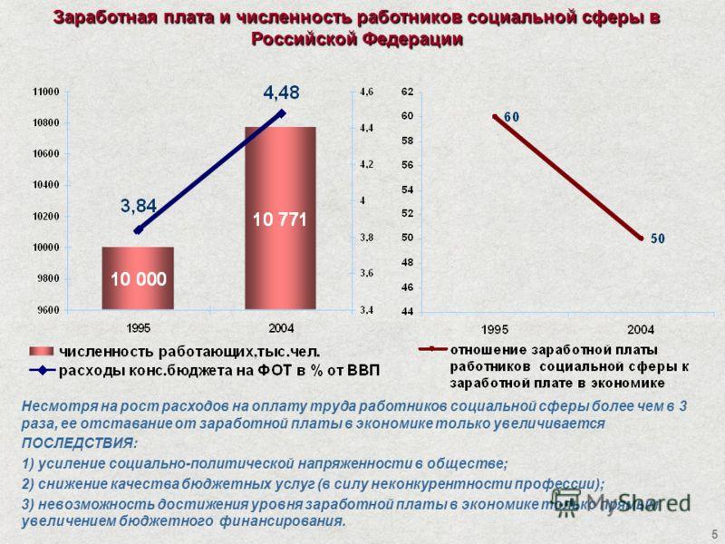 5 Заработная плата и численность работников социальной сферы в Российской Федерации Несмотря на рост расходов на оплату труда работников социальной сферы более чем в 3 раза, ее отставание от заработной платы в экономике только увеличивается ПОСЛЕДСТВ