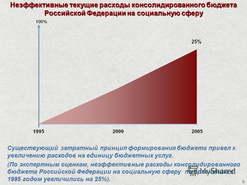 6 Неэффективные текущие расходы консолидированного бюджета Российской Федерации на социальную сферу Существующий затратный принцип формирования бюджета привел к увеличению расходов на единицу бюджетных услуг. (По экспертным оценкам, неэффективные рас