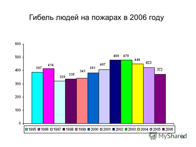 14 Гибель людей на пожарах в 2006 году