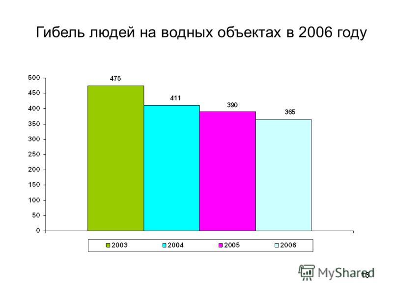 16 Гибель людей на водных объектах в 2006 году
