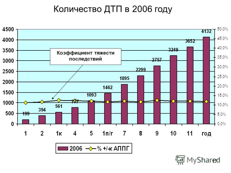 17 Коэффициент тяжести последствий Количество ДТП в 2006 году