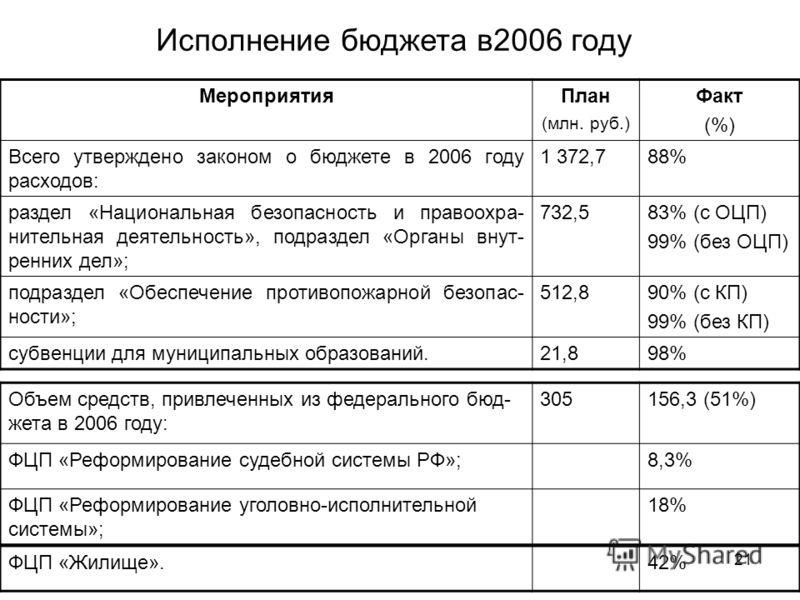 21 Исполнение бюджета в2006 году МероприятияПлан (млн. руб.) Факт (%) Всего утверждено законом о бюджете в 2006 году расходов: 1 372,788% раздел «Национальная безопасность и правоохра- нительная деятельность», подраздел «Органы внут- ренних дел»; 732
