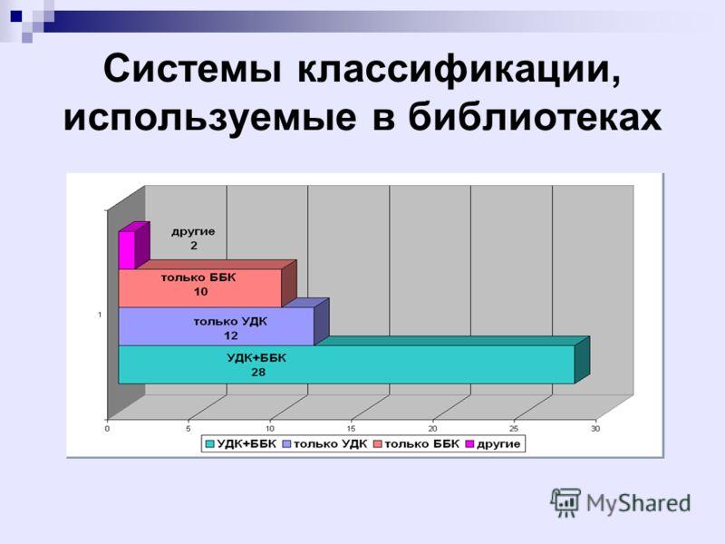 Системы классификации, используемые в библиотеках