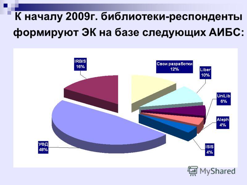 К началу 2009г. библиотеки-респонденты формируют ЭК на базе следующих АИБС:
