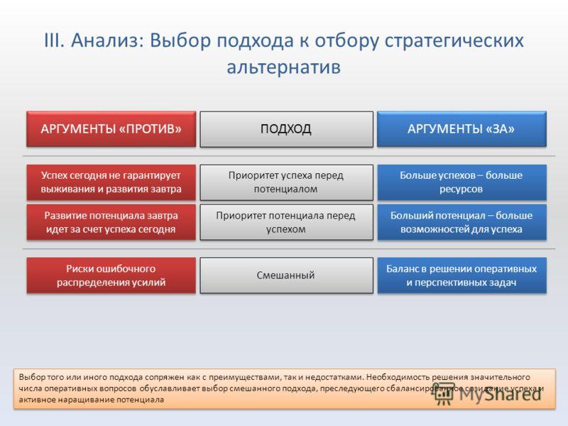 III. Анализ: Выбор подхода к отбору стратегических альтернатив Приоритет успеха перед потенциалом Больший потенциал – больше возможностей для успеха Успех сегодня не гарантирует выживания и развития завтра Приоритет потенциала перед успехом Развитие