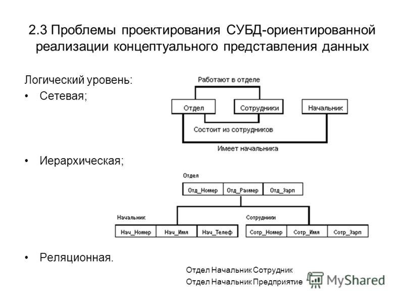 2.3 Проблемы проектирования СУБД-ориентированной реализации концептуального представления данных Логический уровень: Сетевая; Иерархическая; Реляционная. Отдел Начальник Сотрудник Отдел Начальник Предприятие