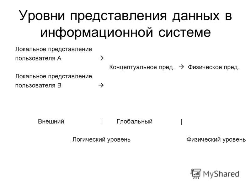 Уровни представления данных в информационной системе Локальное представление пользователя А Концептуальное пред. Физическое пред. Локальное представление пользователя В Внешний | Глобальный | Логический уровень Физический уровень