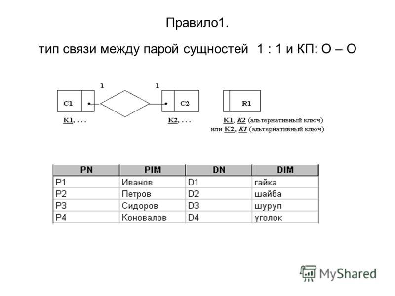 Правило1. тип связи между парой сущностей 1 : 1 и КП: О – О