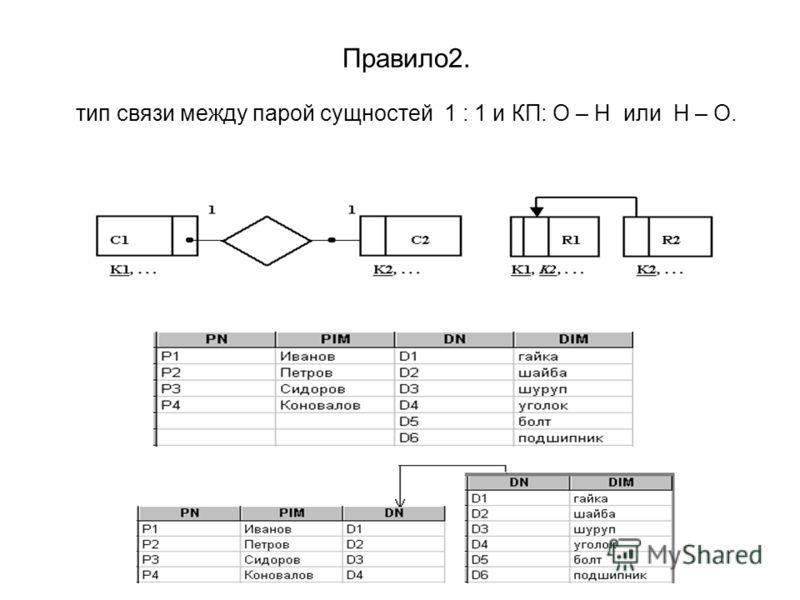 Правило2. тип связи между парой сущностей 1 : 1 и КП: О – Н или Н – О.