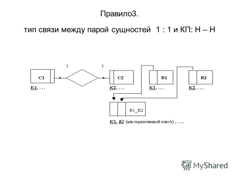 Правило3. тип связи между парой сущностей 1 : 1 и КП: Н – Н