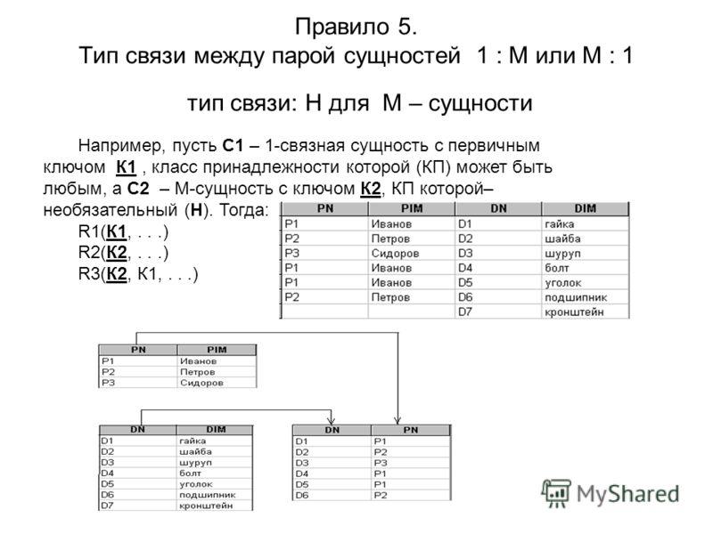 Правило 5. Тип связи между парой сущностей 1 : М или М : 1 тип связи: Н для М – сущности Например, пусть С1 – 1-связная сущность с первичным ключом К1, класс принадлежности которой (КП) может быть любым, а С2 – М-сущность с ключом К2, КП которой– нео